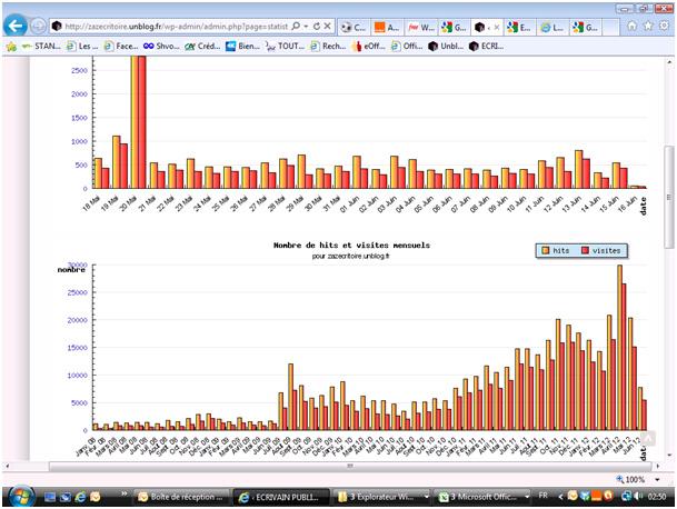 Plus de 300 000 visites dans Bilan statistiques-15-juin